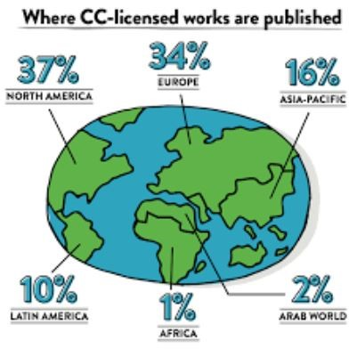 Where CC licensed works
